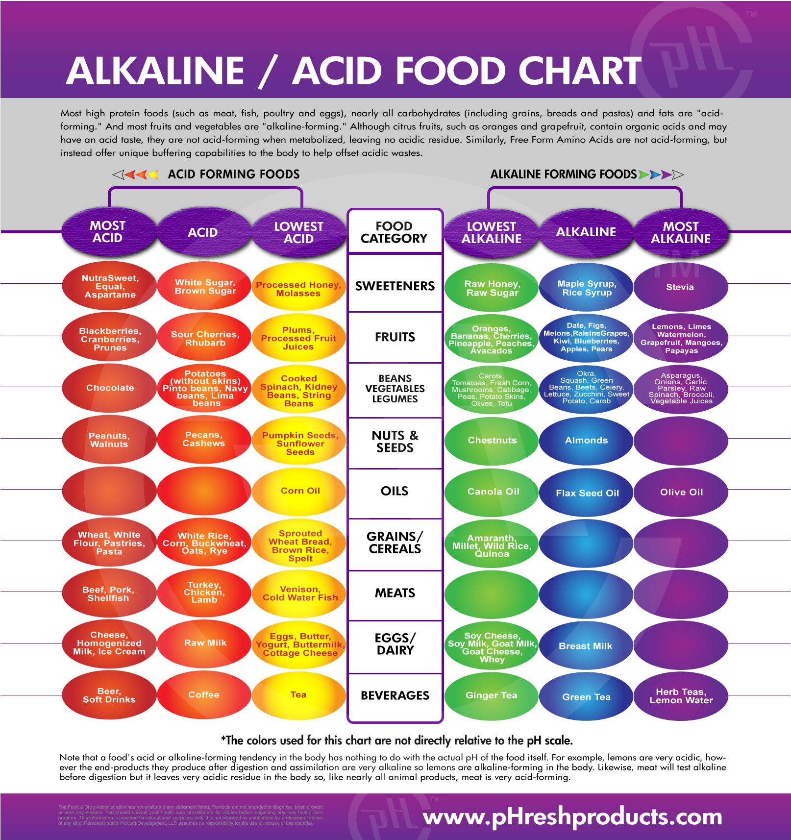 acid-alkaline-food-list